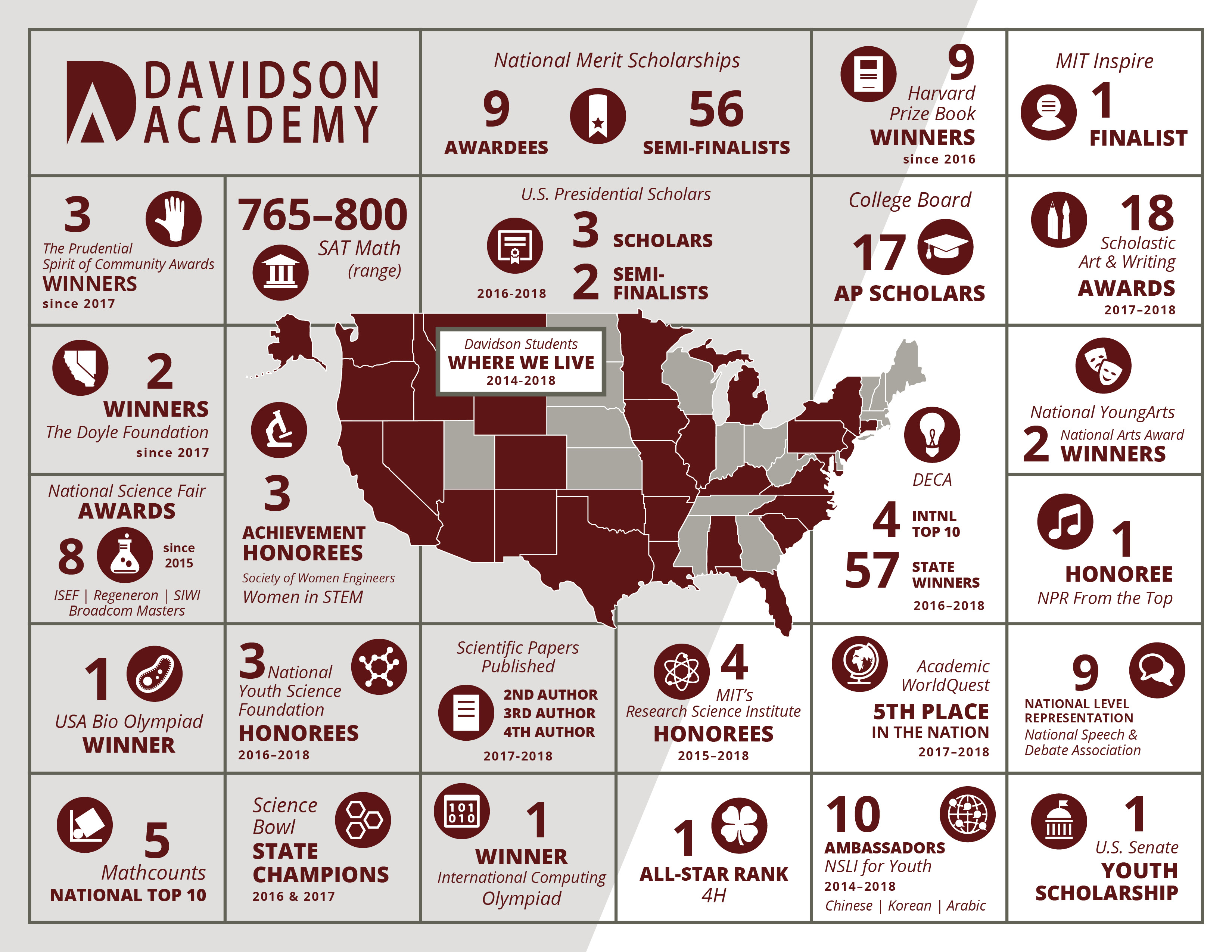 An Infographic about the Davidson Academy