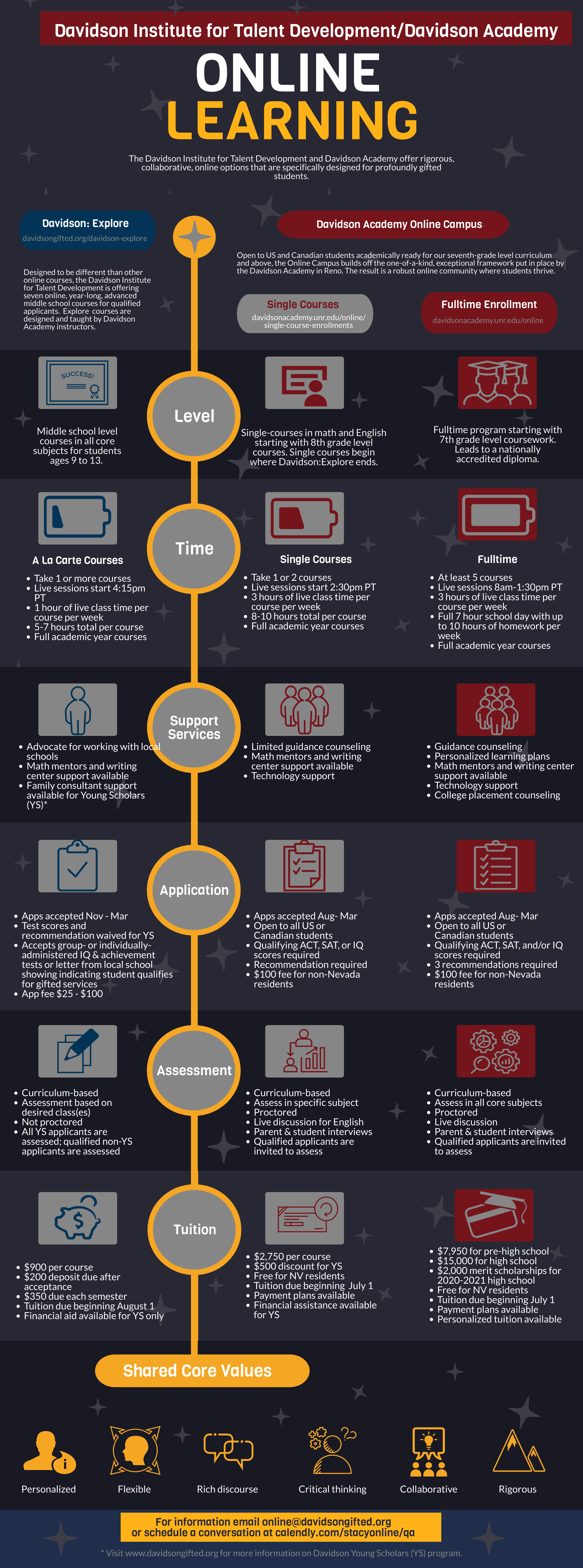 An Infographic comparing Davidson online programs